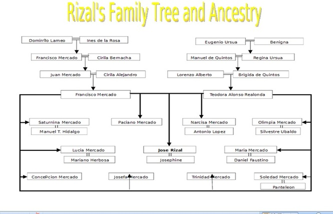jose rizal ancestry Jose rizal his early life outline: to dwell on rizal's: family background multiracial ancestry/mixed racial ancestry birth and early childhood studies/education in.